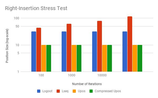 left-insertion benchmarks